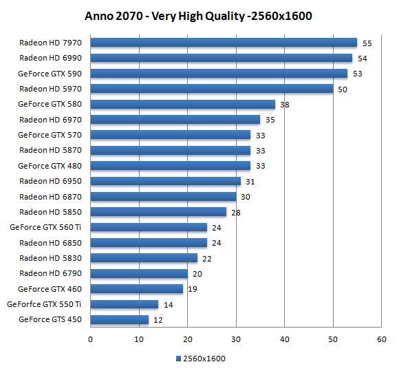 Ubisoft cede y elimina su DRM de cambio de hardware en Anno 2070