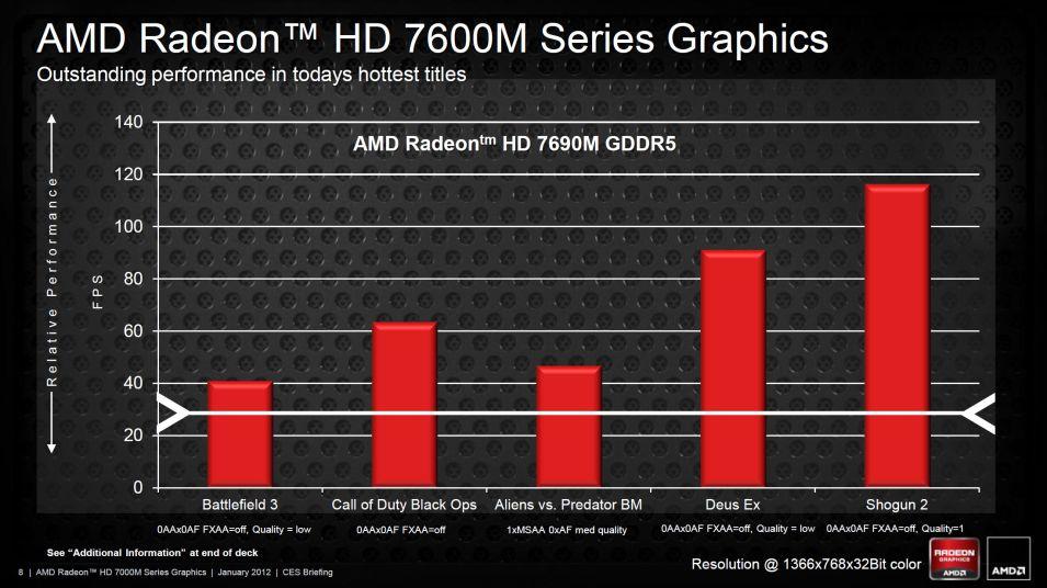 Amd Radeon Hd 7400m Driver Windows 10 Download - archierogon