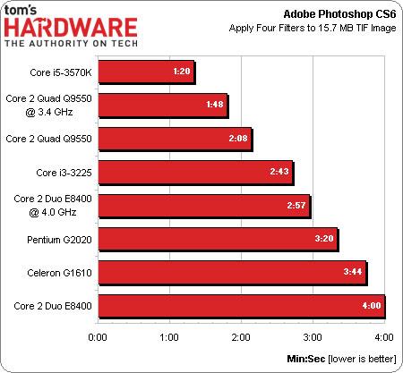 Ivy Bridge vs Core 2 en Tom's Hardware