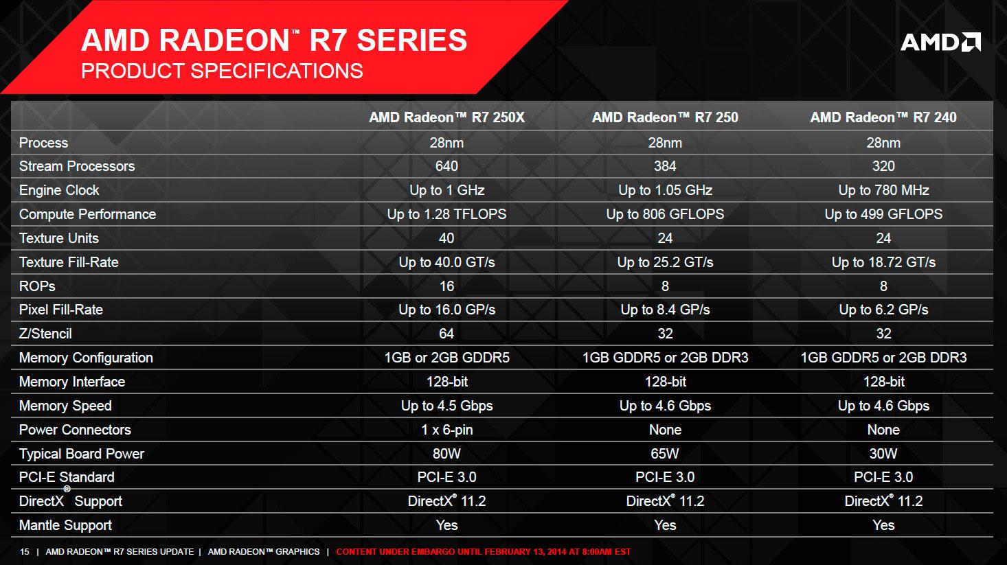 Resumen de la gama R7 200 de AMD