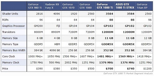 Análisis de rendimiento de la ASUS GTX 1080 Ti Strix OC 11 GB