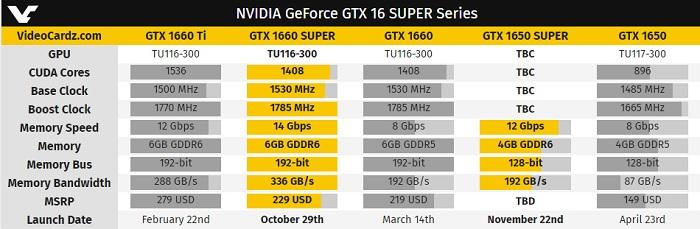 Más leña a la gama baja, la GeForce GTX 1650 Super concreta su lanzamiento y precio