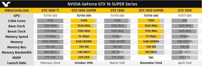 Nvidia presenta oficialmente la GeForce GTX 1650 Super, una gama baja peleona 2