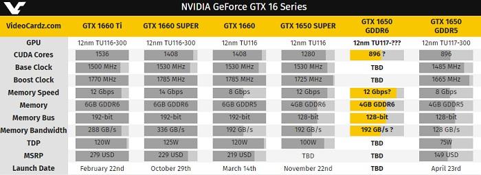MSI podría hacer llegar una GeForce GTX 1650 con GDDR6 2